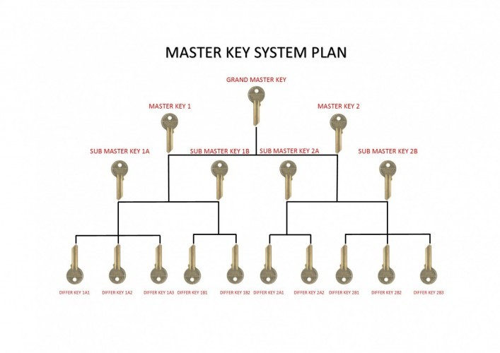 Master Key Plan